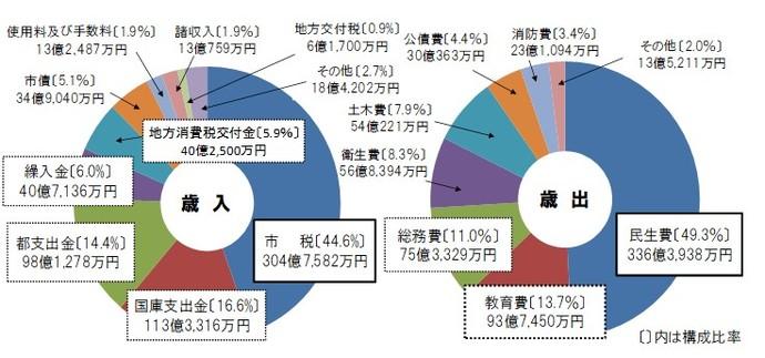 令和2年度 一般会計予算 日野市公式ホームページ